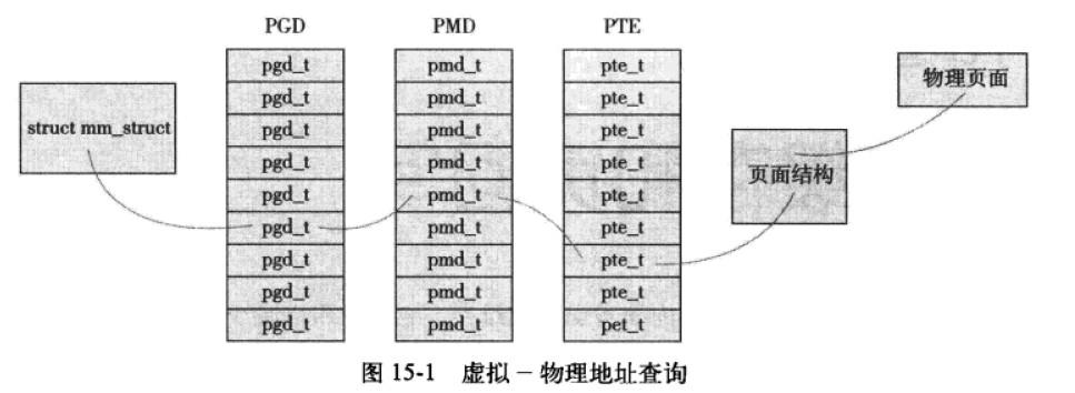 mm_users域记录正在使用该地址的进程数目,mm_count表示mm_struct结构体的主引用计数,当mm_users值减少为0时(所有使用该地址空间的线程都退出),mm_count变为0;当mm_count等于0,说明已经咩有人和指向该mm_stuct结构体的引用了,这时该结构体会被撤销。 mmap和mm_rb描述同一个对象:该地址空间中的全部内存区域。Mmap以链表形式存放,mm_rb以红-黑树形式存放。内核通常会避免用两种数据结构组织同一种数据,但此处这种冗余派的上用场,mmap链表,利于简单